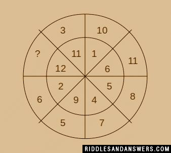 In the number wheel in the picture, you can find several digits except one question mark.  Can you find the digit that should be placed in place of that question mark?