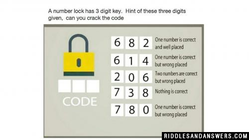 In this puzzle, a number lock has 3 digit key and you will have to find out the correct combination to open the lock. Can you solve this number lock puzzle 682?  6, 8, 2  - One number is correct and well placed.  6, 4, 5  -  One number is correct but wrong place.  2, 0, 6  -  Two numbers are correct but wrong places.  7, 3, 8  -  Nothing is correct.  7, 8, 0  -  One number is correct but wrong place.